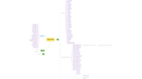 Mind Map: UpperCode