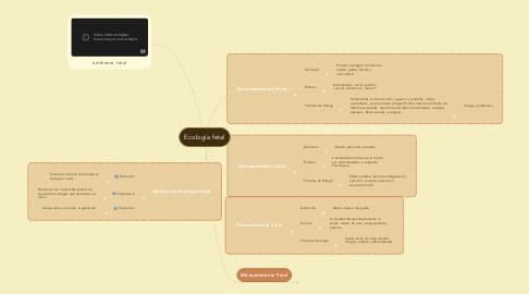Mind Map: Ecología fetal