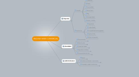 Mind Map: PAGINA WEB COMERCIAL