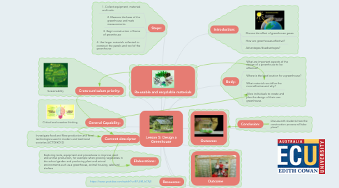 Mind Map: Lesson 5: Design a Greenhouse