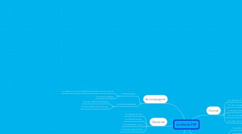 Mind Map: Le rôle du FEP