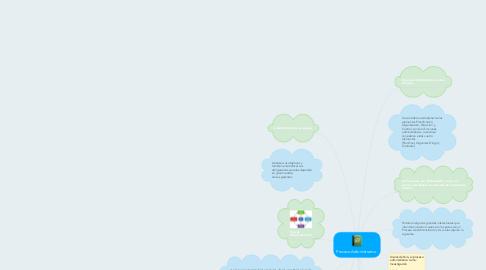 Mind Map: Proceso Administrativo.
