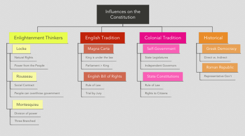 Mind Map: Influences on the Constitution