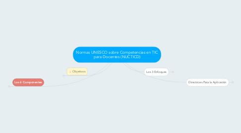 Mind Map: Normas UNESCO sobre Competencias en TIC para Docentes (NUCTICD)