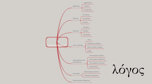 Mind Map: Adjectives and Adverbs