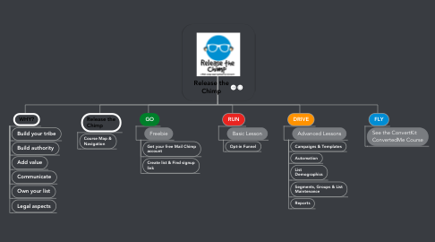 Mind Map: Release the Chimp