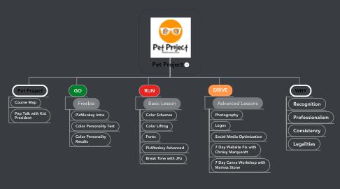 Mind Map: Pet Project