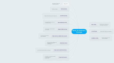 Mind Map: Ramas de Anatomía y Fisiología