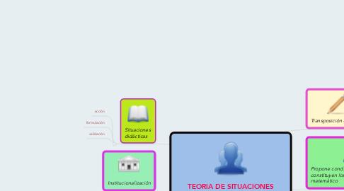 Mind Map: TEORIA DE SITUACIONES DIDÁCTICAS  (GUY BROUSSEAU)