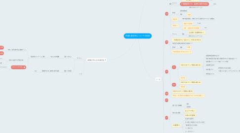 Mind Map: 外国人留学生についての分析