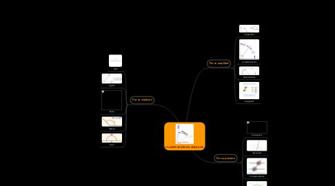 Mind Map: CLASIFICACIÓN DE ÁNGULOS