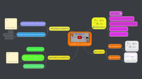 Mind Map: ETAPAS DE LA ESCRITURA