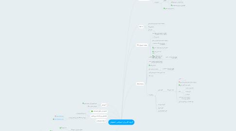 Mind Map: گروه کاربران لینوکس اصفهان