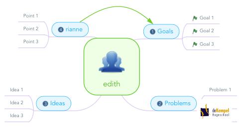 Mind Map: edith