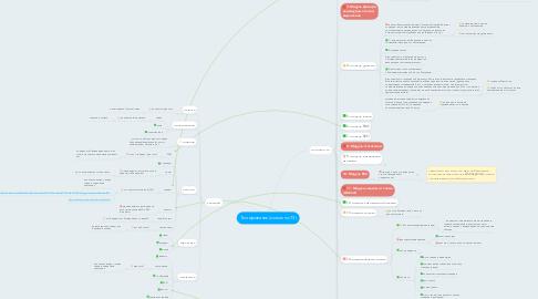 Mind Map: Тестирование (согласно ТЗ)