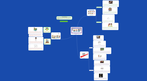 Mind Map: Differentiated Learning Strategies