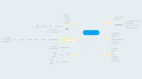 Mind Map: Teaching and learning strategies
