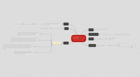 Mind Map: PENSAMIENTO Y EL DESARROLLO DE LA EMOCIONALIDAD