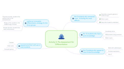 Mind Map: Activity 3: Pre-Assessment for Differentiation
