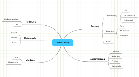 Mind Map: AMPeL Gleis
