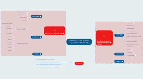 Mind Map: STANDARDS & OBJECTIVES FOR TWO ELL PROGRAMS