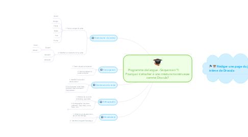 Mind Map: Programme de langue - Séquence n°1:           Pourquoi s'attacher à une créature monstrueuse comme Dracula?