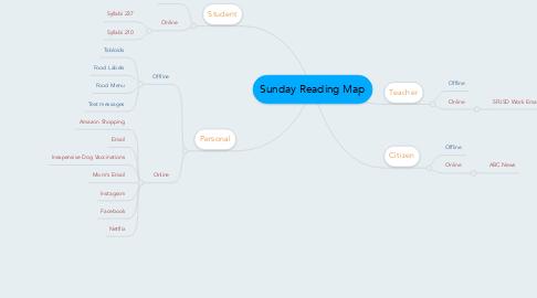 Mind Map: Sunday Reading Map