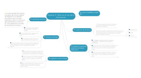 Mind Map: Capitulo 2 : Etica en el uso de la información