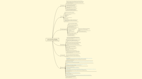 Mind Map: COLL 100 Outline: Strategies for Success in Online Learning