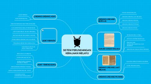 Mind Map: SISTEM PERUNDANGAN KERAJAAN MELAYU