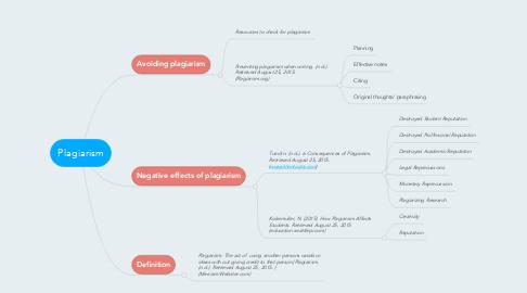 Mind Map: Plagiarism