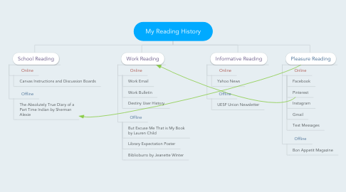 Mind Map: My Reading History