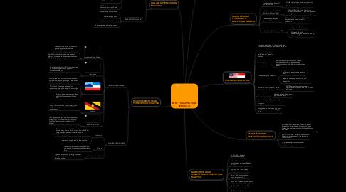 Mind Map: BAB 7 : MALAYSIA YANG BERDAULAT