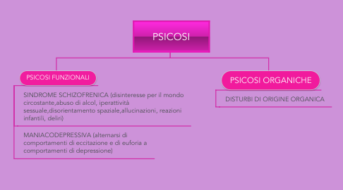 Mind Map: PSICOSI