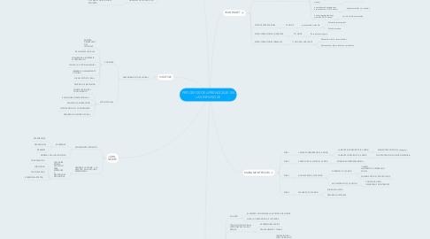 Mind Map: PROCESOS DE APRENDIZAJE EN LAS INFANCIAS