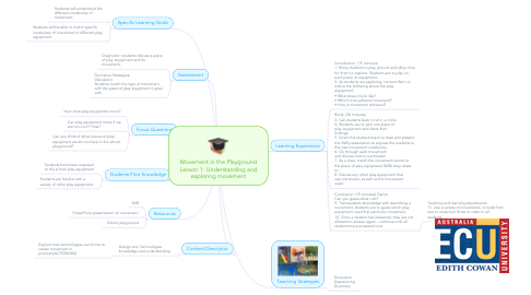 Mind Map: Movement in the Playground Lesson 1: Understanding and exploring movement