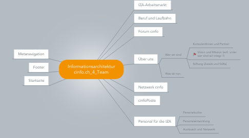 Mind Map: Informationsarchitektur cinfo.ch_4_Team