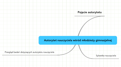 Mind Map: Autorytet nauczyciela wśród młodzieży gimnazjalnej