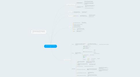 Mind Map: Levantamento das Funções do site