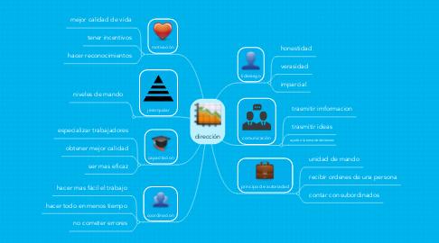 Mind Map: dirección
