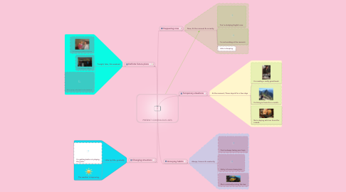 Mind Map: PRESENT CONTINUOUS USES