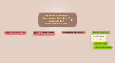 Mind Map: Sagewood Academy of Regenerative Agriculture & Sustainability A Permaculture Practice.