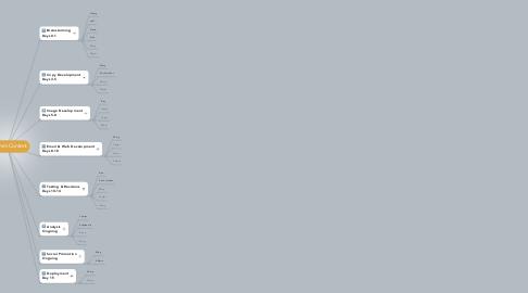 Mind Map: Z-Comm Content