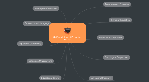 Mind Map: My Foundations of Education - ED 302