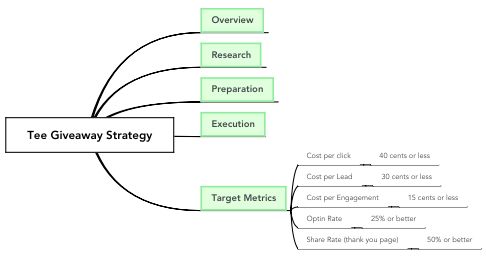 Mind Map: Tee Giveaway Strategy