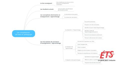 Mind Map: Les compétences  de base en pédagogie
