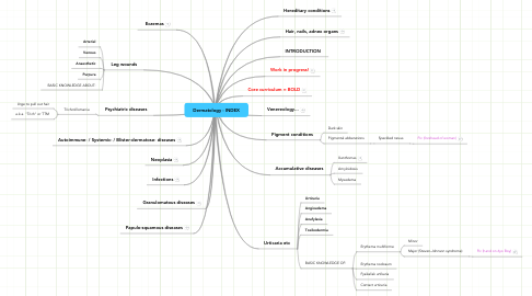 Mind Map: Dermatology - INDEX