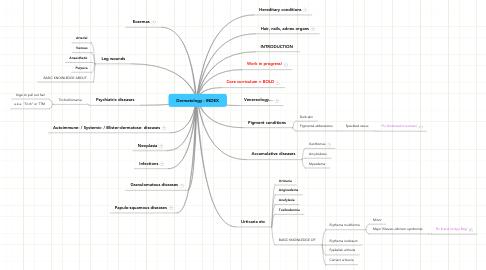 Dermatology - INDEX | MindMeister Mind Map on