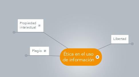 Mind Map: Ética en el uso de información