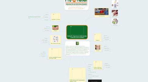 Mind Map: Unidad 2: Agresiones Ambientales - Infecciones de la Madre